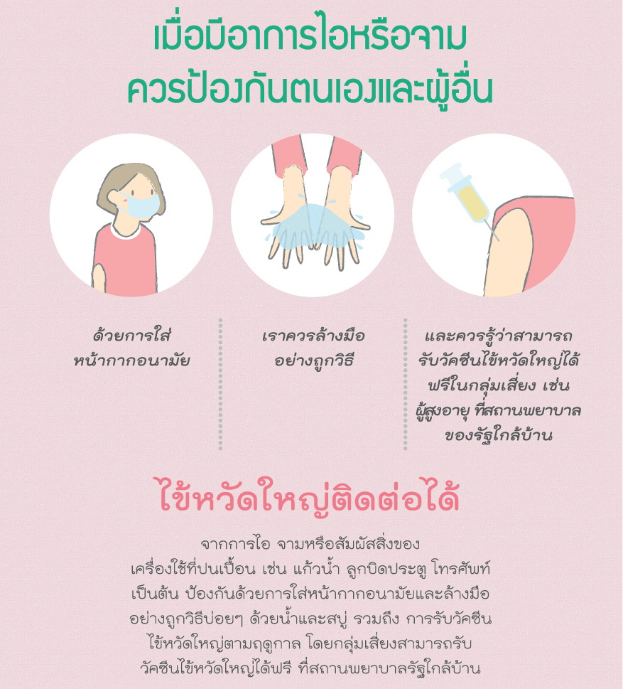 Thai Health Literacy Key Message31
