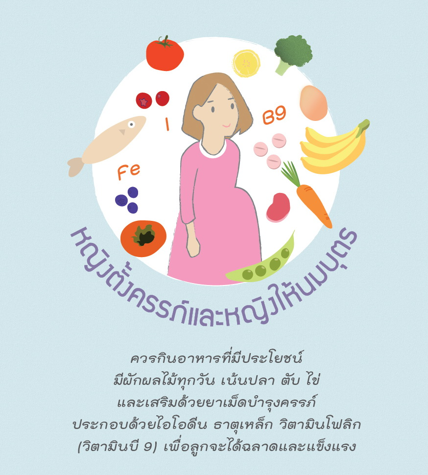 Thai Health Literacy Key Message50
