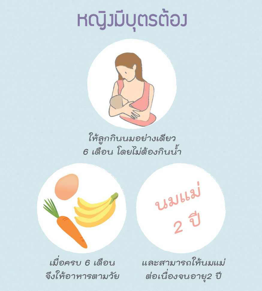 Thai Health Literacy Key Message54